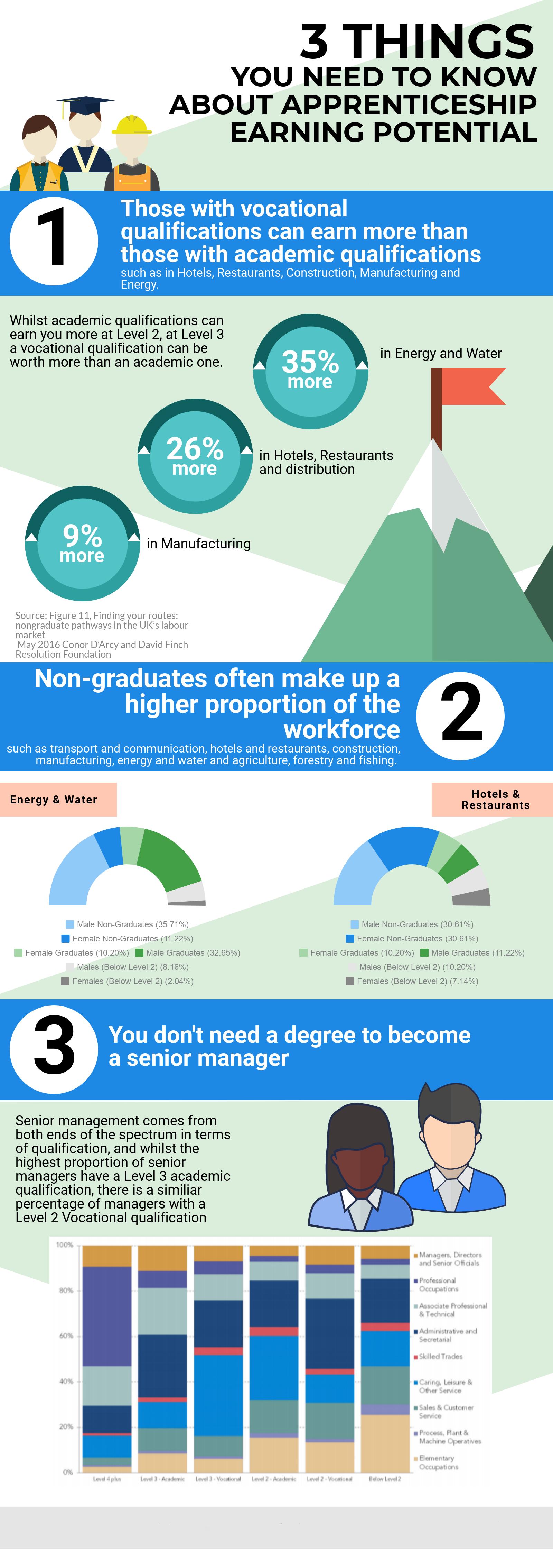 Apprenticeships Earning Potential-1